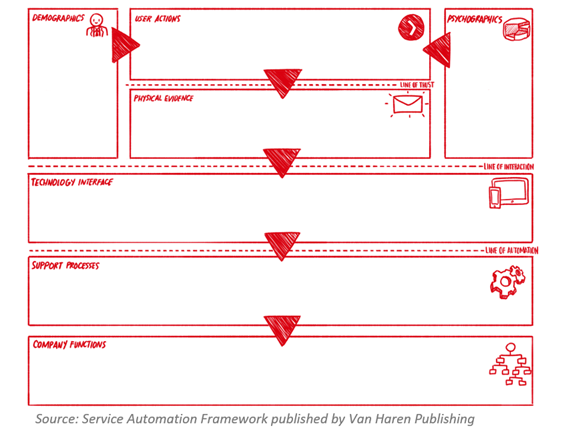Service Automation Blueprint